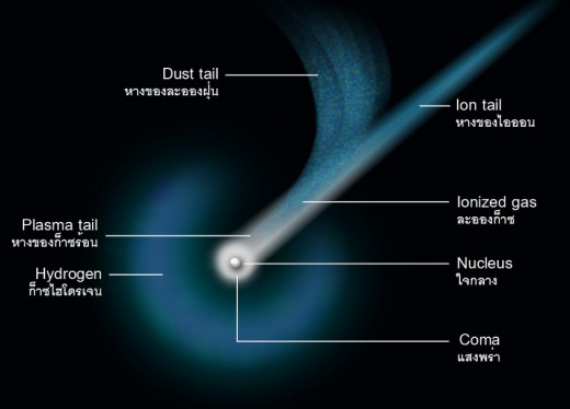 Structure of a Comet (Click on picture to enlarge)
