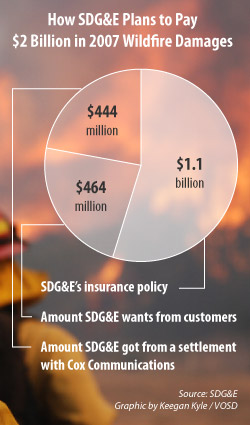 Apparently, SDG&E does not feel financially responsible at all and thinks payment should come from everyone else.