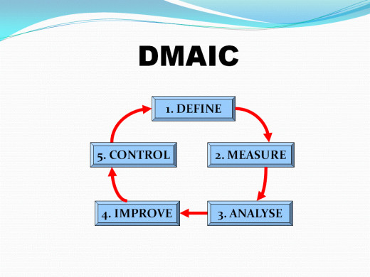 PDCA and DMAIC to drive Kaizen