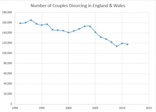 Divorce Trends  The Rise of the      Silver Splitters        PairedLife PairedLife The graph above shows how the number of couples divorcing in England and Wales has been following a general downward trend since around