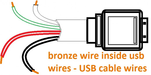 bronze wire inside the four wires of the USB, you can see the color coding in the links below