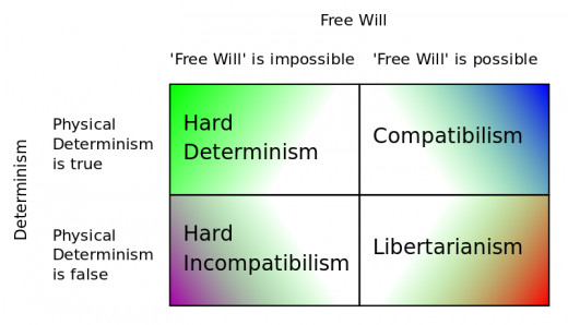 The above figure (from en.wikipedia.org) schematizes the different historical positions about free will. Metaphysical Libertarians (late XX century) deny determinism and affirm that freedom needs to be released by every metaphysic instance.