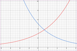 How to Draw the Graph of an Exponential Function