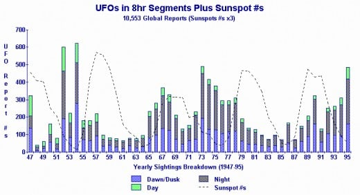 UFO data courtesy of Larry Hatch's *U* UFO Database.  Graphic produced by the author.