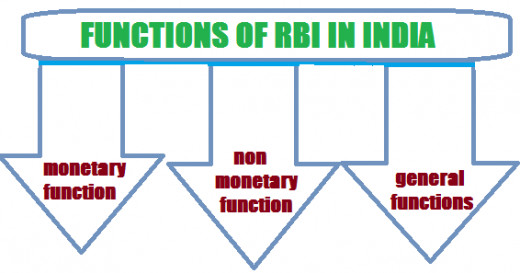 rbi and its roles Rbi's role as regulator and supervisor of the financial system: rbi has always  enjoyed a teflon-coated existence when it comes to its role as.