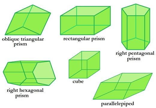 Types of prisms.