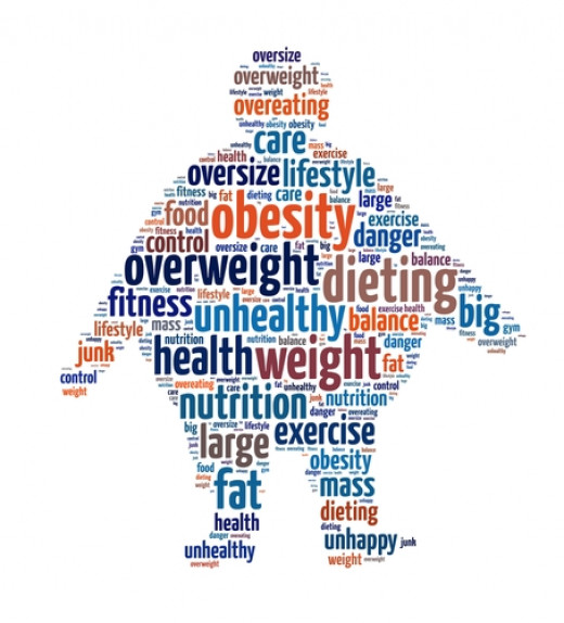 Obesity Sign Of Unhealthiness