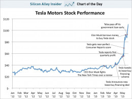This shows how the Tesla stock has been doing.