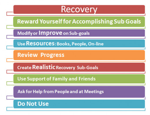 Recovery is the larger goal; it will be accomplished with the sub-goals
