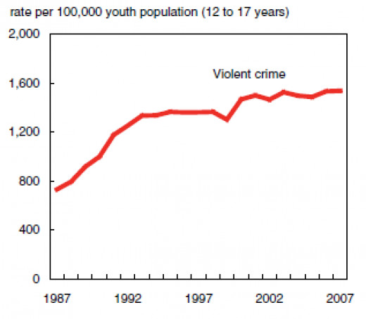 The juvenile crime has increased in Canada after the act reducing the juvenile age from 18 to 12 was passed