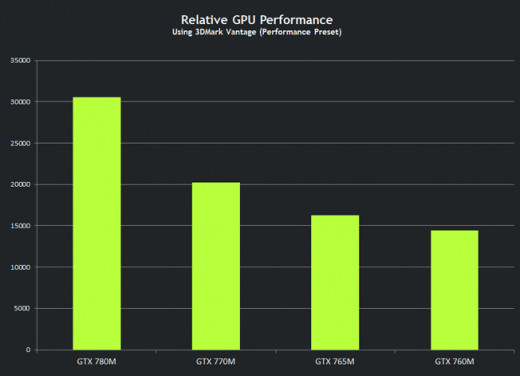 Performance of Mobile GTX 700 Series
