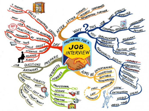 Job Interview - The Big Picture