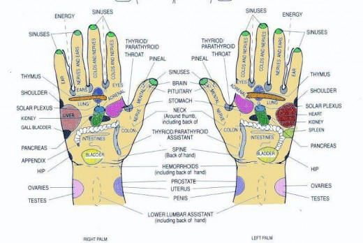 Areas of the hands used in healing