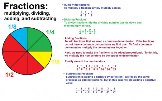 fractions: multiplying, dividing, adding, and subtracting