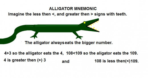 the aligator eats the bigger number, greater then and less then mnemonic.