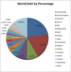 World in Debt