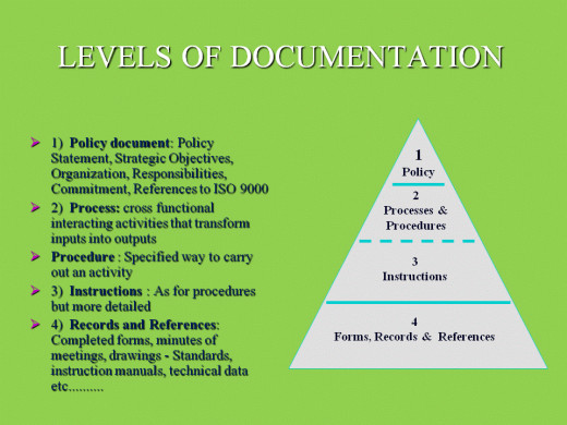 QMS Documentation Pyramid