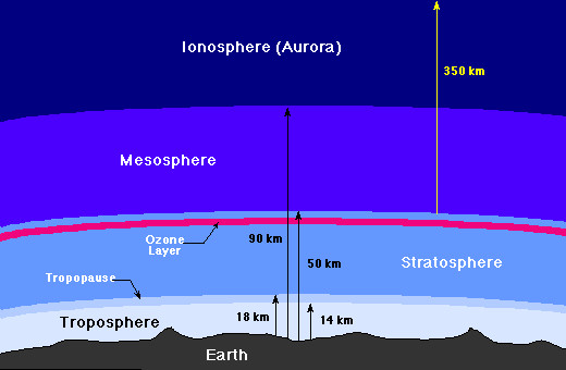 Though this looks extensive, most of the atmosphere is actually in the densest region below 14 km. Most geoengineering occurs in the lower stratosphere.