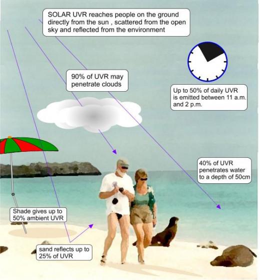 How UV Rays Reach Us...