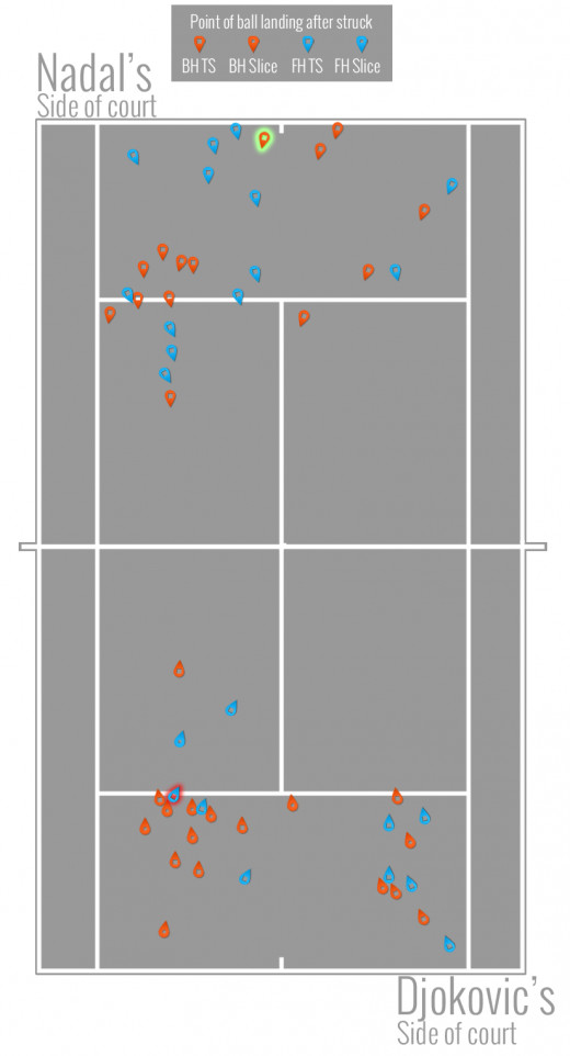 Above is the shot placement chart for the super long rally between Djoker and Rafa, as they are sometimes called. The top half shows where Djokovic's balls landed and the bottom half shows where Nadal's balls landed.