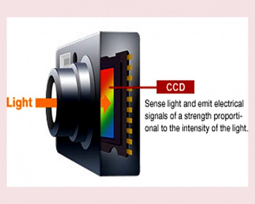 Placement of CCd