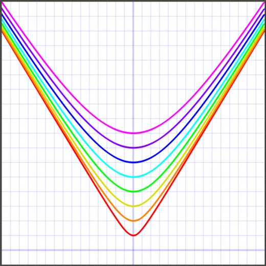 Graphs of y = sqrt(a^2 + x^2) for a=1 (red), a=2 (orange), a=3 (yellow), a=4 (green), a=5 (teal), a=6 (blue), a=7 (purple), a=8 (pink).