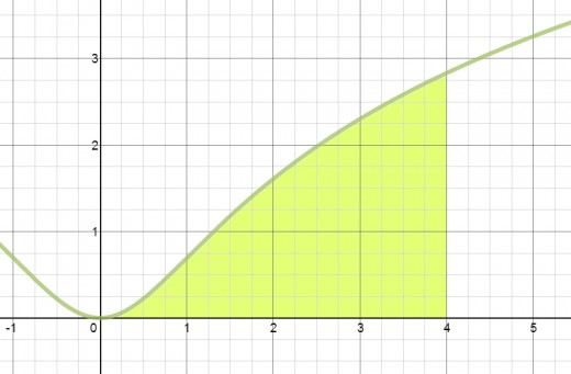 Area under the curve y = Ln(x^2 + 1) from x = 0 to x = 4.
