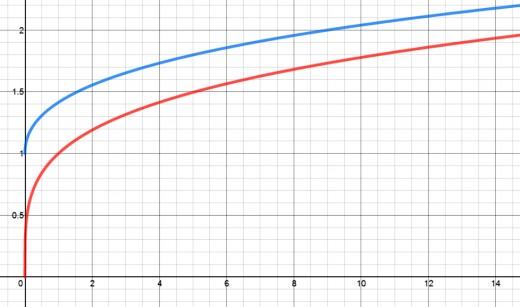 Graphs of y = x^(1/4) in red and y = sqrt(1 + sqrt(x) in blue.