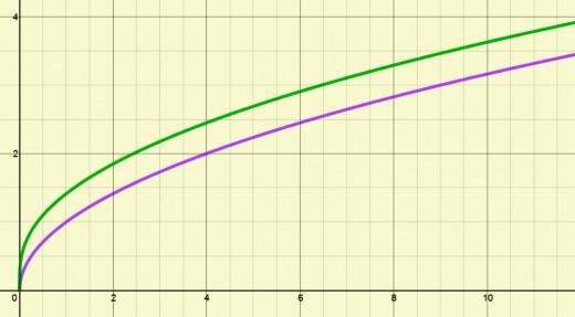 Graphs of y = sqrt(x) in purple and y = sqrt(x + sqrt(x)) in green.