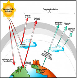 Terminology of Radiation Balance