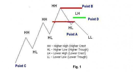 Trend Direction and Points of Support and Resistance is based on higher highs, higher lows, lower lows and lower highs