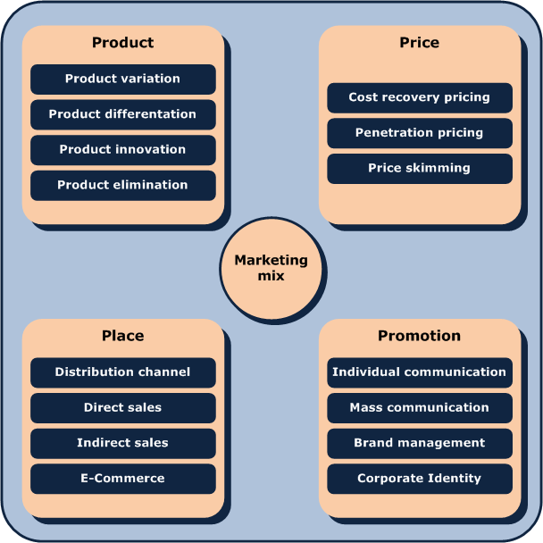 How to Write a Basic Marketing Plan | HubPages