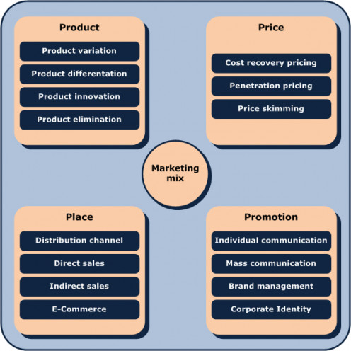 Representation Of A Marketing Mix With The Four Instruments Product Price Distribution And