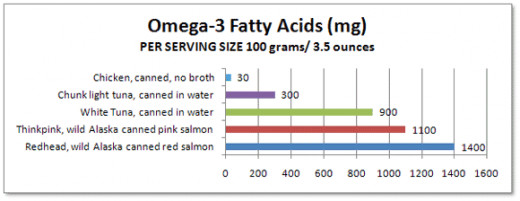 Omega 3 Fatty Acids found in salmon have health benefits