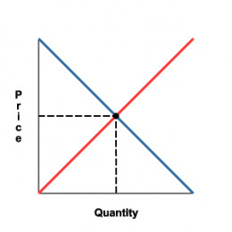 Demand-Supply Equilibrium