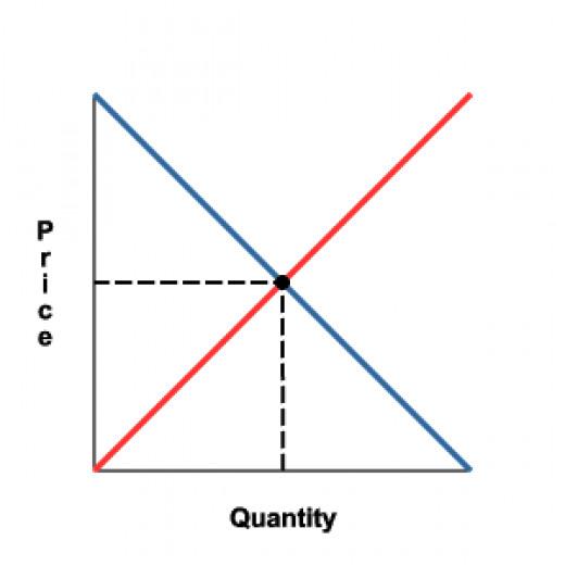 Demand-Supply Equilibrium