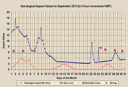 Plot of astrology aspect values along with earthquakes of 6.5 magnitude and higher (as given by the USGS).  Includes aftershock of 9/28/13.