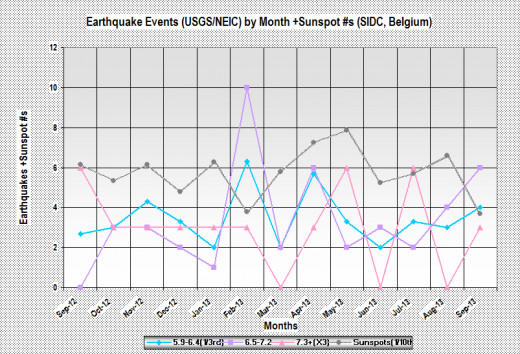 Plot of 5.9+ earthquakes in three magnitude ranges plus sunspot numbers (1/10th values) for 13 months ending September 2013 (based on USGS/NEIC data).