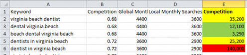 Effective keyword competitive analysis