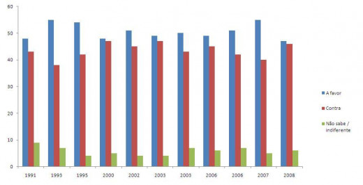 Sample of a bar graph which you can make in HubPages