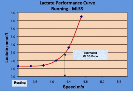 Lactate levels can build quickly if the running pace exceeds the aerobic rate. That is why a lactate sensor that monitors it continuously is such a great innovation.