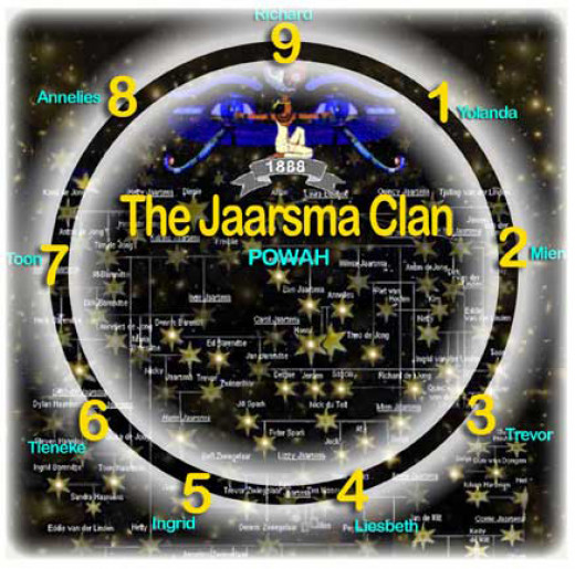 The Jaarsma Clan group soul is an example of an ancestral lineage. The concept of what is a group soul, or an ancestral lineage is dealt with in the Awakening novels. The nine main characters are exploring and map-making their ascension journey.