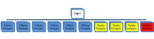 Figure 2: A Legion, comprising six Companies Infantry, three Companies Cavalry, and one Company Artillery.