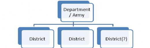 Figure 6: A Department subdivided into three Districts.