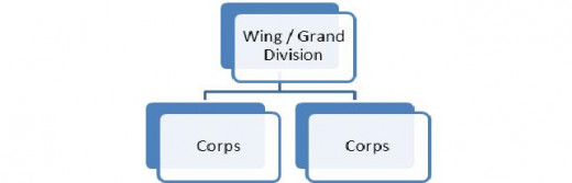 Figure 7: A Wing or a Grand Division comprised of two Corps.