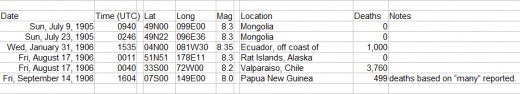 8.0 magnitude or greater earthquakes occurring from July 1905 through September 1906.