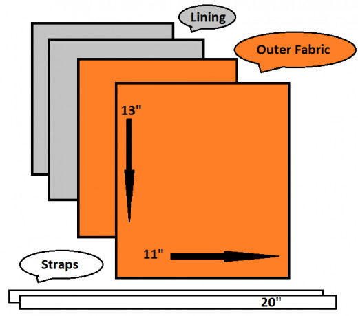"""Cut two 13""""x11"""" pieces from outside decorative fabric and two 13""""x11"""" pieces from lining fabric. Grab two 20"""" pieces of your selected strapping material. The length of strapping can be altered to suit the wearer."""