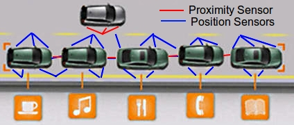 This shows how the lane marker transponders can be used to keep the platoon of cars within the lanes. The front and rear beams keep the cars properly spaced within the line of cars