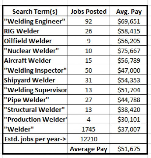 Welder Salary Related Keywords & Suggestions - Welder ...