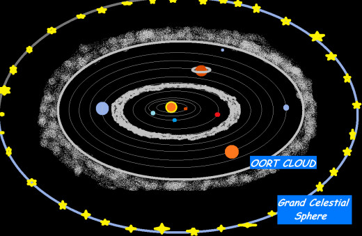This is how a horizontally sliced portion of our solar system and celestial sphere would look like, in approximated plane of sun and planets.